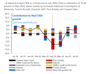 Real Composite Index of Economic Activity (CIEA) Contributions, July 2020